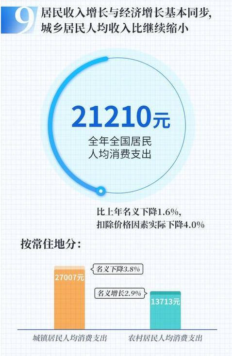 消费市场数据6