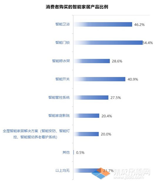 消费市场数据12