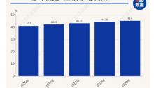 """""""七人普""""数据中,隐藏的家居消费趋势"""